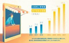 电商法施行一月:消费者