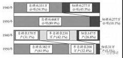 """日本农地改革的""""两个飞跃"""":比较分析与经验启"""